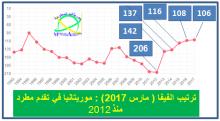 ترتيب الفيفا: موريتانيا في تقدم مطرد منذ 5 سنوات.. مع غياب النساء