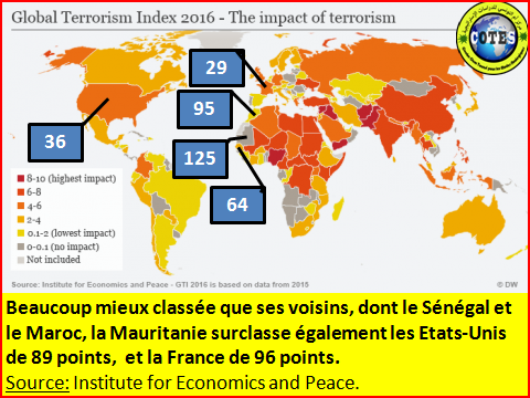 Classement « Global Terrorism Index 2016 » : Bravo la Mauritanie... mais attention, la menace persiste!