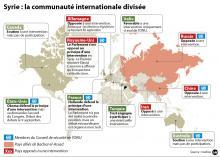 Comme illustrées sur les graphic, les positions des différentes puissances citées ont certainement changé aujourd'hui. elles ne sont plus simples à décrire . par exemple :les bombardiers russes, comme ceux des Américains ou des Français interviennent militairement, chaque pays ayant ses propres mobiles et objectifs stratégiques